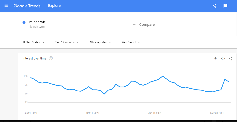 Is Minecraft Losing Popularity
