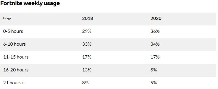 Fortnite Popularity Chart 2021